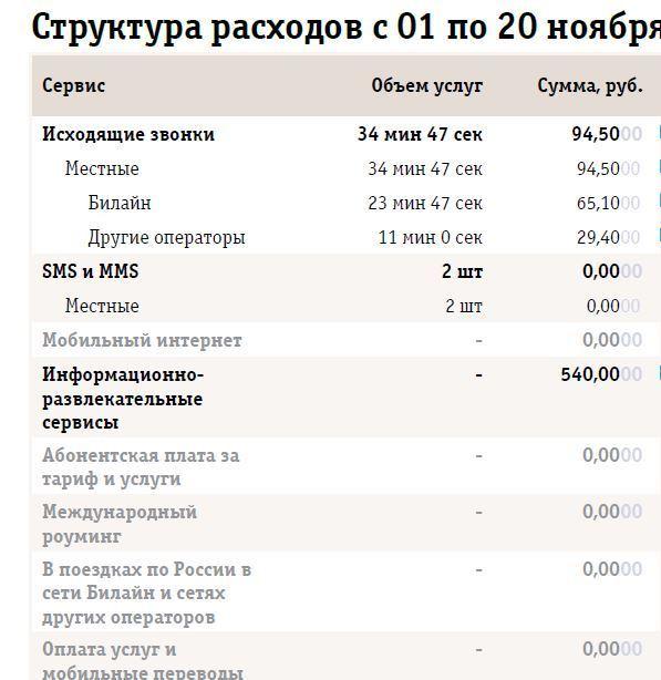 телематика 65 тариф билайн
