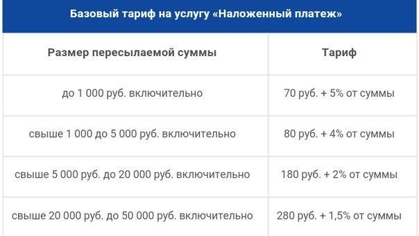 Почта россии форма 119