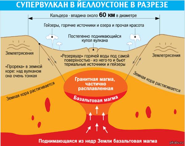 йеллоустонский вулкан последние новости