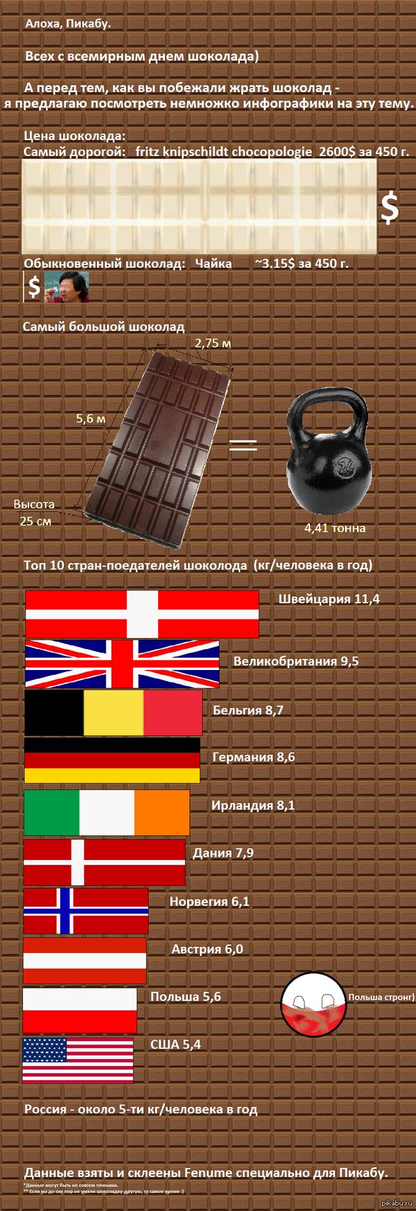 Немного о шоколаде