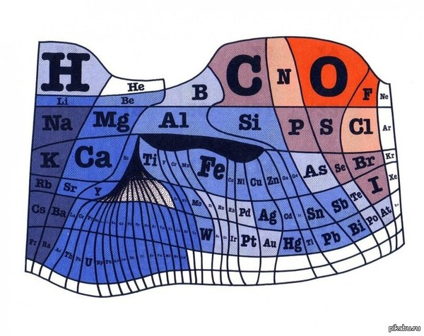 Таблица Менделеева где элементы показаны пропорционально к количеству их на Земле