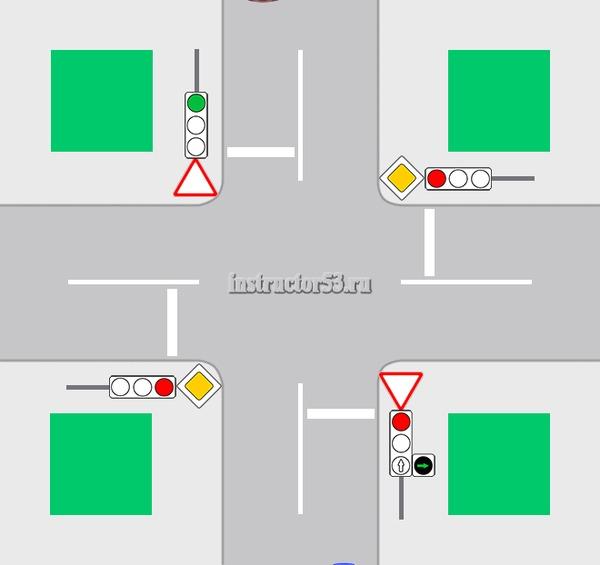 Кольцо со светофором кто кого пропускает