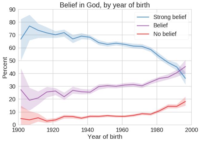 Вера в бога в США сдаёт позиции, но гораздо медленнее чем религиозность религия, Бог, вера, вероисповедание, наука, США, Атеизм, длиннопост