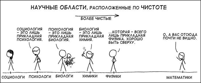 Математические факты, в которые сложно поверить. Часть 2. Математика, Парадокс, Интуиция, Интересное, Длиннопост, Кот