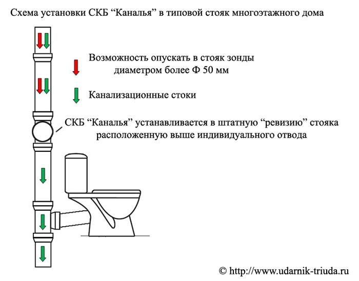 """Система канализационной безопасности """"Каналья"""" Канализация, Каналья, Система безопасности, Жкх, Длиннопост"""