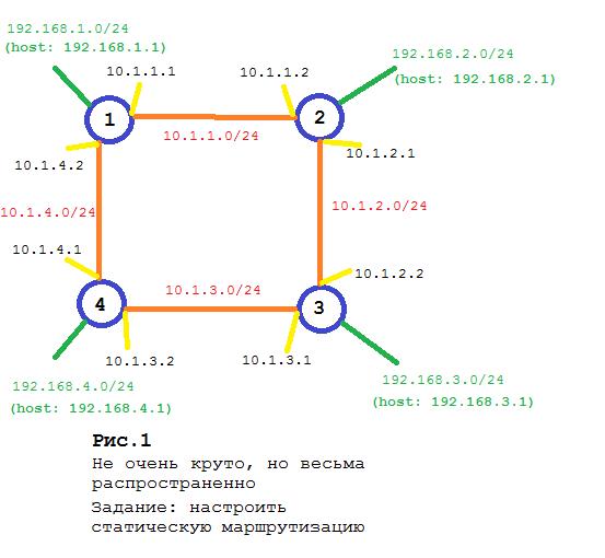 План адресации в учебных сетях - выдумка или реальность Системное администрирование, Сети, Для начинающих, IT, План, Длиннопост