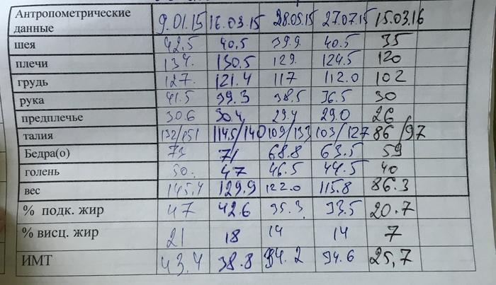 Правда жизни: Я весил более 200 кг.... Похудение, мотивация, длиннопост