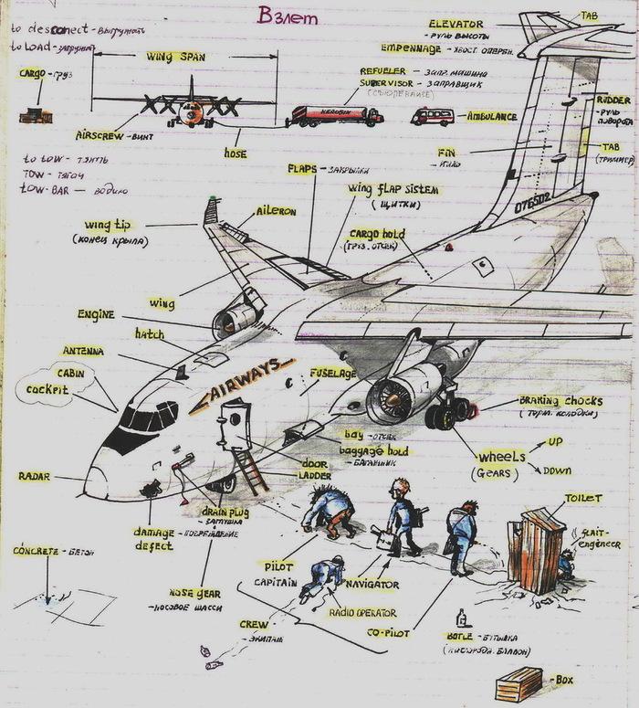 Уроки авиационного английского от полковника Искратова Авиация, Уроки английского