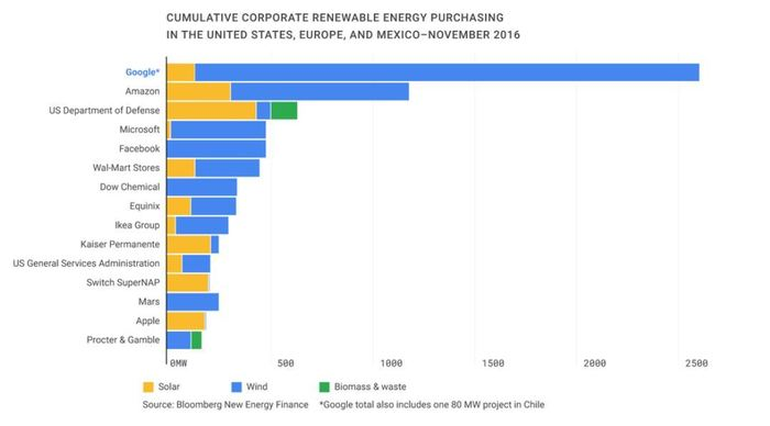 Google официально полностью перешел на солнечную и ветряную энергию. Google, Электричество, Зеленая энергия