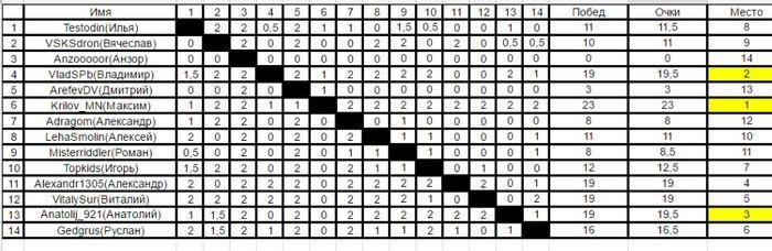 Итоги третьего турнира пикабу по шахматам (chess.com). Шахматы, Турнир, Спортивные соревнования, Турнирпикабу