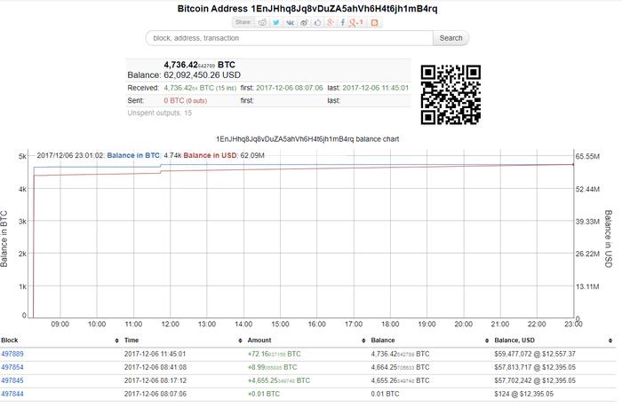 Крупнейшая биржа продажи криптовалюты и вычислительных мощностей Nicehash была взломана. Nicehash, Хакеры, 60 миллионов долларов, Биткоины, Финита, Reddit, Длиннопост