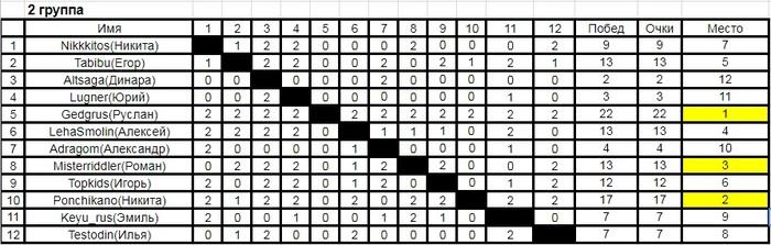 Итоги четвертого турнира пикабу по шахматам(chess.com). Запуск пятого турнира. Шахматы, Турнир, Спортивные соревнования, Пикабу