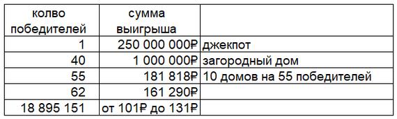 Миллиарды разыграны Столото, Русское лото, Лотерея