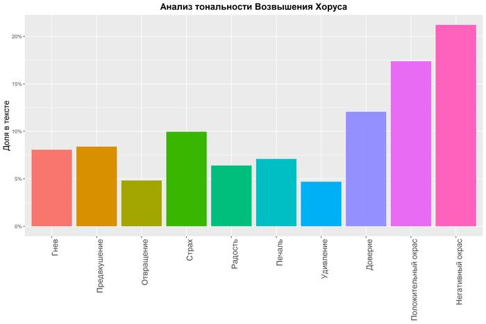 """Анализ """"Возвышения Хоруса"""". Статистический Sna, Nlp, Data mining, Warhammer 40k, Wh Other, Длиннопост"""