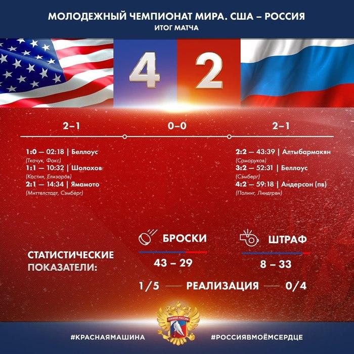 Молодежная сборная России по хоккею впервые за 8 лет осталась без медалей Хоккей, Мчм, Шайба, Россия, США, Поражение, Медали