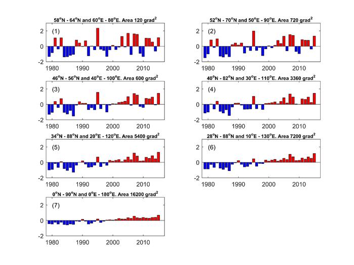 Мифы об изменениях климата (Часть 1) Антропогенез, Xx2век, Глобальное потепление, Погода, Климат, Наука, Длиннопост