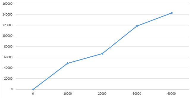 Мои расходы на десятилетний корейский авто за два года или 40 т.км. Kia ceed, Kia, Расходы на авто, Длиннопост