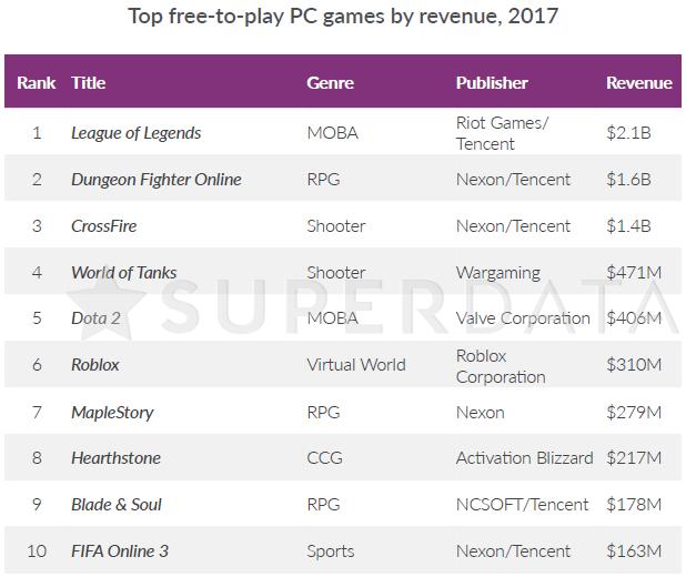 $714 млн выручки PUBG и рост игр Valve: итоги 2017 года от SuperData Superdata, Прибыль, Игры, Популярность, Киберспорт, Длиннопост