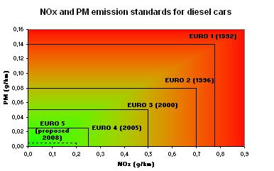 Евро 6+ и с чем его едят Авто, Инженер, Химия, Скандал, Длиннопост, Технологии