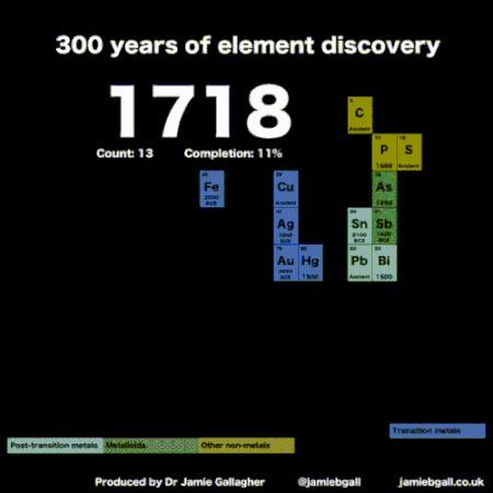 Хронология открытия химических элементов