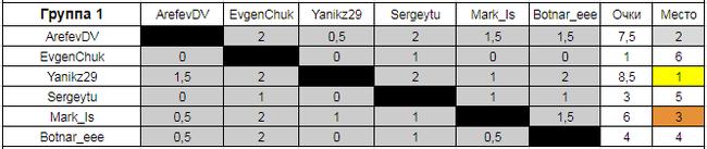 Итоги второго турнира по дневным шахматам Шахматы, Турдечесс, Турдечесс24, Турнир, Результат