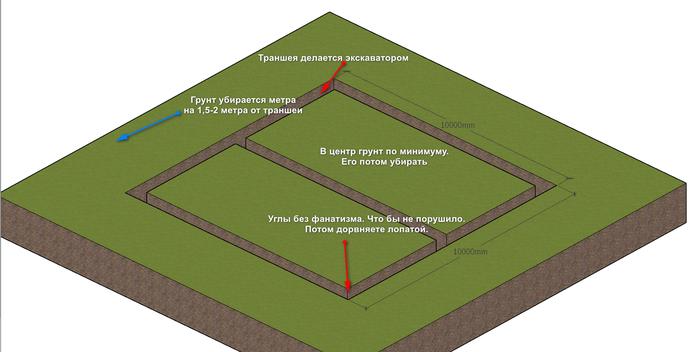 Мифы строительства 7:фундамент — это дорого? Мифы строительства, Фундамент, Длиннопост