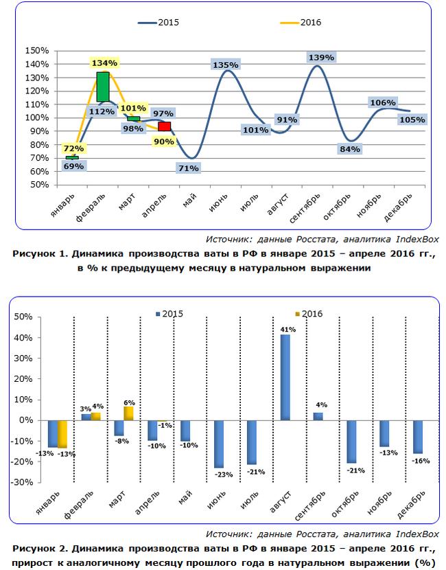 Ваты в России становится все меньше Вата, Производство, Статистика, Россия, Длиннопост, Исследование