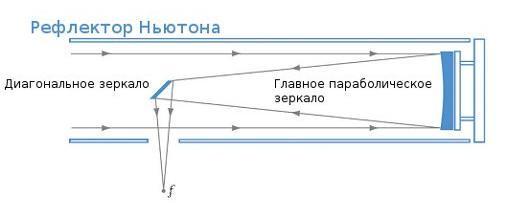Получение снимков глубокого космоса. Астрофото, Космос, Астрономия, Оборудование, Длиннопост, Гифка