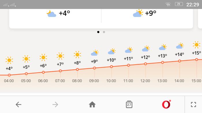 Прогноз погоды в Москве 01.06.2018г. Прогноз погоды, Четко