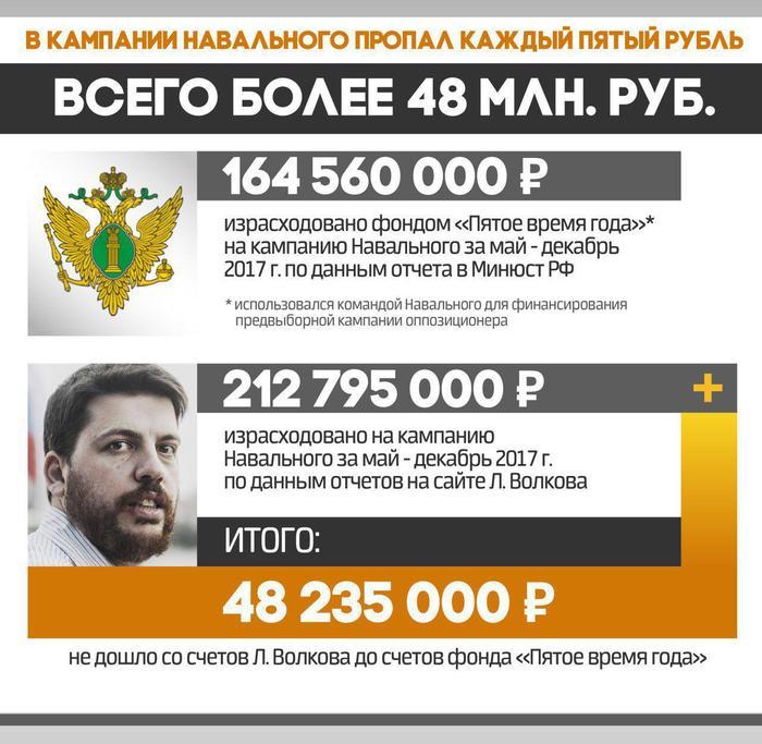 Расследование: Куда пропали 50 миллионов пожертвований на кампанию Навального? Алексей Навальный, Леонид Волков, Политика, Выборы, Выборы 2018, Обман, Расследование, Длиннопост