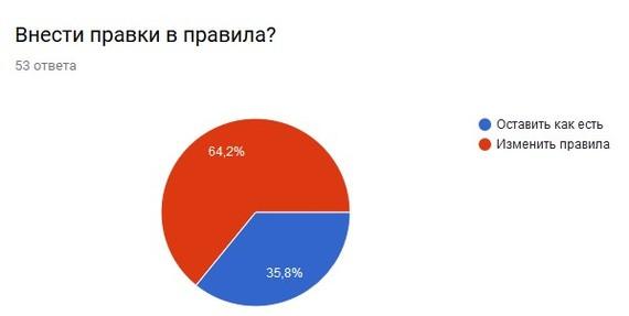 Результаты опроса Опрос, Результат, Лига путешественников