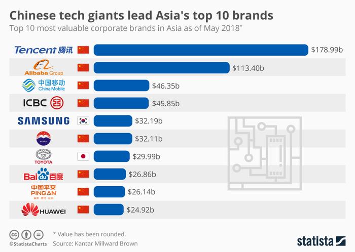 Самые дорогие бренды мира 2018 Бренды, Топ, Инфографика, Китай, Компания, Длиннопост