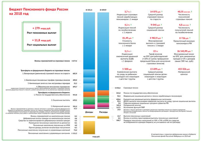 Изображение - Пенсионная реформа в 2018 году 1529502123112279308