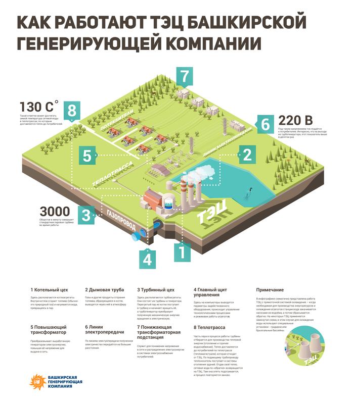 Инфографика «Как работают ТЭЦ БГК»