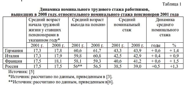 Сокращение рабочего времени и проблема повышения пенсионного возраста Пенсия, Рабочее время, Реформа, Длиннопост, Золотов, Видео, Экономика, Россия, Статистика, Пенсионная реформа