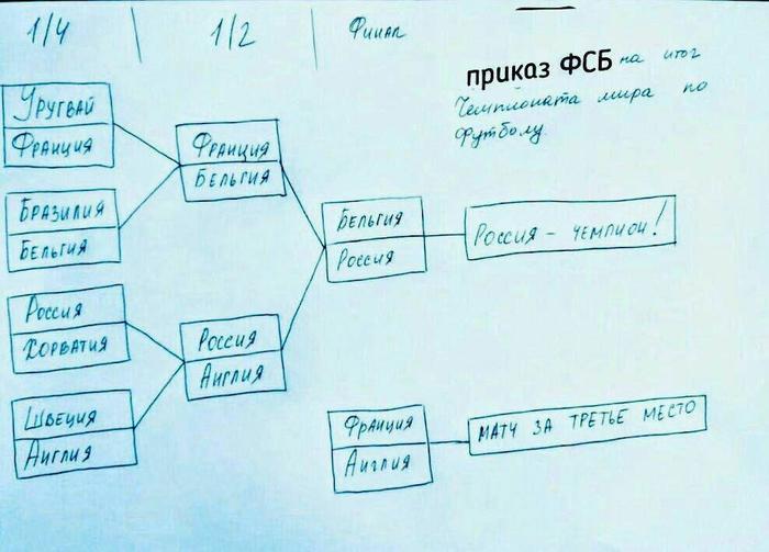 Секретный приказ ФСБ ФСБ, Приказ, Футбол, Чемпионат мира, Россия