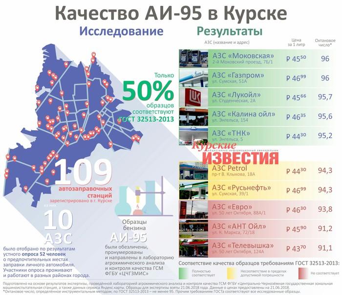 Что льют на курских АЗС вместо 95-го бензина Курск, Бензин, Заправка, Октановое число, Длиннопост, Видео