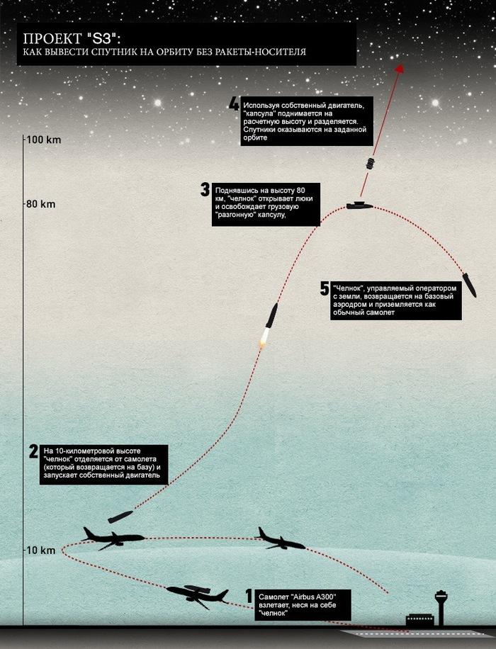 Спутник без ракеты-носителя