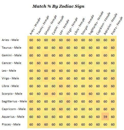 Занимательная астрология. Астрология, Знаки зодиака, Псевдонаука, Водолеи не при чём