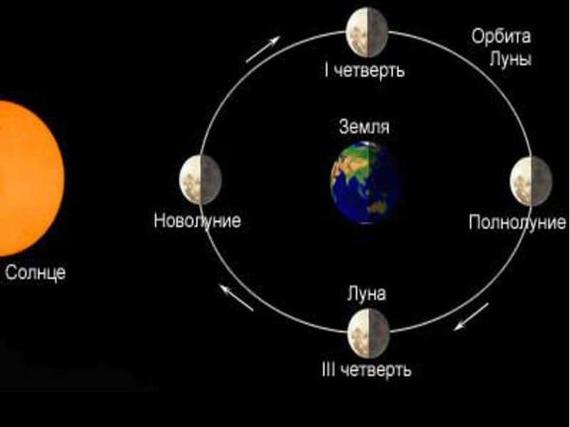 Почему лунное затмение не происходит каждый месяц. Астрономия для чайников, Длиннопост, Лунное затмение, Астрономия