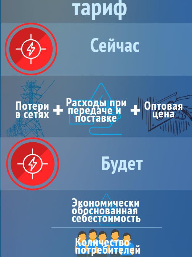 Суммы взлетят: в Украине будут считать тарифы по-новому Экономика, Политика, Украина, Нововведение, Длиннопост, Роттердам+