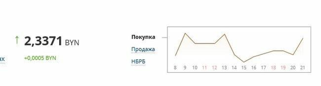 График курса евро в Беларуси