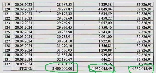 Рассчитать ипотеку с досрочным погашением сбербанк рассчитать калькулятор