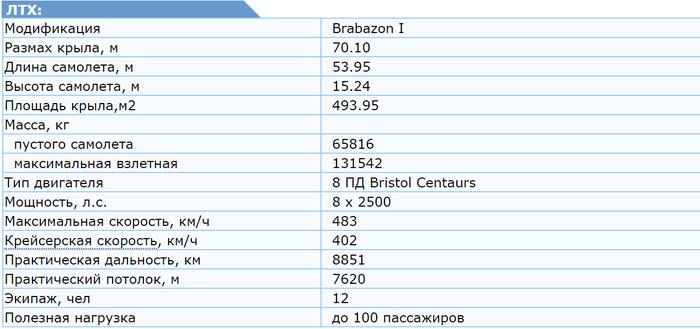 Бристоль Брабазон - самый большой построенный в Великобритании самолёт Авиация, Техника, История, Интересное, Познавательно, Великобритания, Видео, Кинохроника, Самолет
