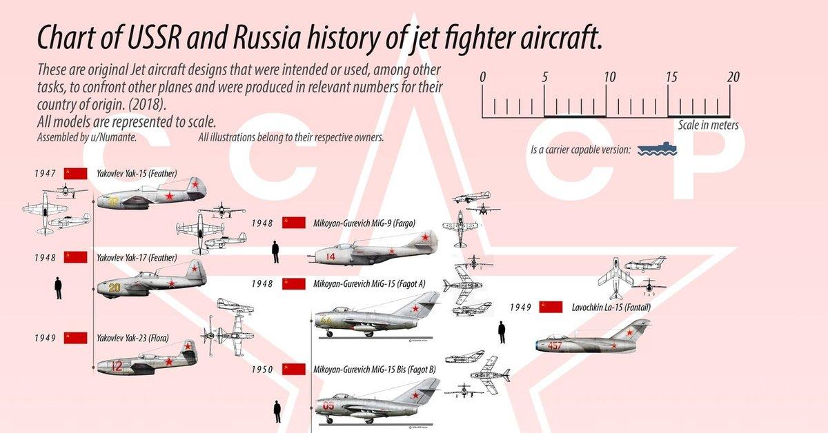 Авиация ссср и россии сравнение