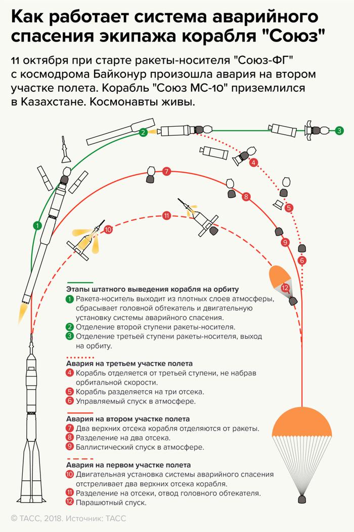 """Хочу все знать! Система аварийного спасения экипажа на космических кораблях """"Союз"""" Космос, Союз, Экипаж, Спасение, Длиннопост"""