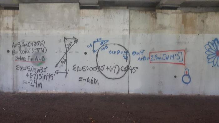 Интеллигентное граффити Граффити, Стена, Вандализм, Математика, Деградация, Развитие, Когнитивный диссонанс