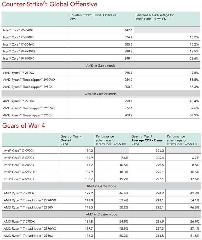 AMD Ryzen 7 2700X улучшил показатели в новых игровых тестах от Intel Процессоры intel и AMD, Процессор, Новости, Из сети, Игры, Психологический тест, Длиннопост
