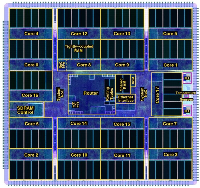 Запущен суперкомпьютер с 1 млн ядер, который может смоделировать 1 млрд нейронов (1% от масштаба человеческого мозга). Компьютер, Модель мозга, Британские ученые, Нейроны, Длиннопост
