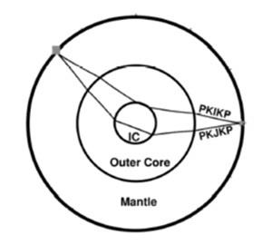Внутреннее ядро Земли действительно твердое, хотя и немного пластичное Ядро Земли, Наука, Геофизика, Земля, Длиннопост